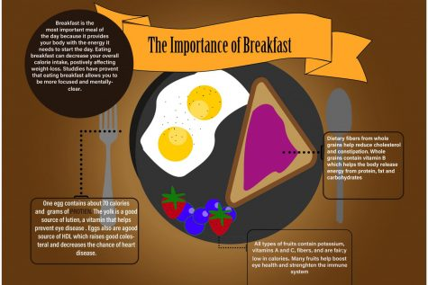Why Breakfast is an Important Start to a Student's Day