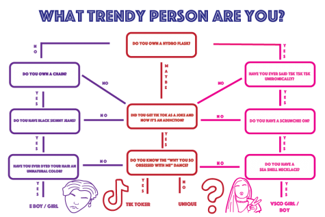 What Trendy Person Are You?